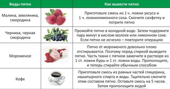 чем отстирать ягоды